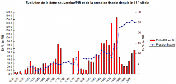 dette publique