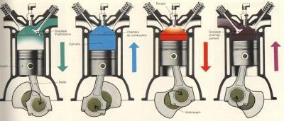 Inventeur du moteur a explosion 4 temps