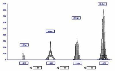 La tour eiffel un monument impressionnant blog de la tour eiffel 09 - Poids de la tour eiffel ...