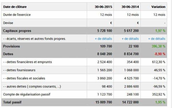 2014 REIMS : ETATS FINANCIERS SASP, le 30 JUIN 2015