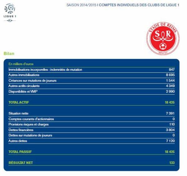 2014 REIMS : ETATS FINANCIERS CONSOLIDES, le 30/06/2015