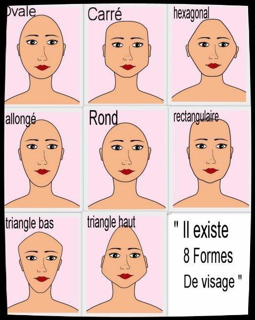 Coupe de cheveux selon forme du visage