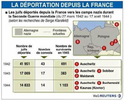 La SNCF va recevoir près de 200 requêtes de familles de déportés