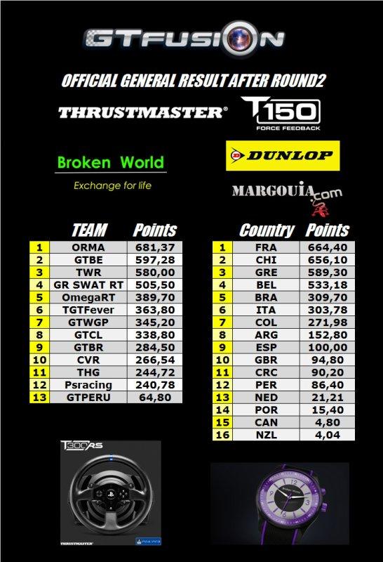 GTfusion - Gran Turismo World Championship - Results 2016