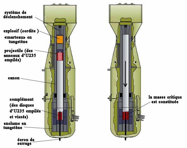 explications g n rales sur la bombe neutrons blog de ren7707. Black Bedroom Furniture Sets. Home Design Ideas