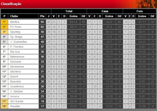 Liga NOS 2014/15 (26� Jornada) : Rio Ave vs. SL Benfica