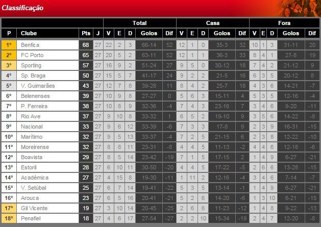 Liga NOS 2014/15 (27� Jornada) : SL Benfica vs. Nacional