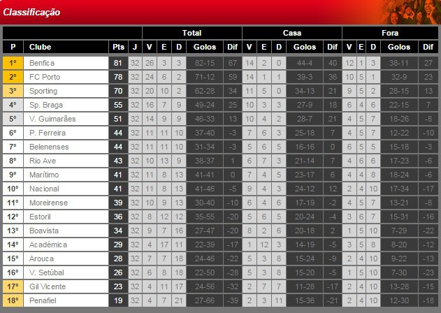 Liga NOS 2014/15 (32� Jornada) : SL Benfica vs. Penafiel