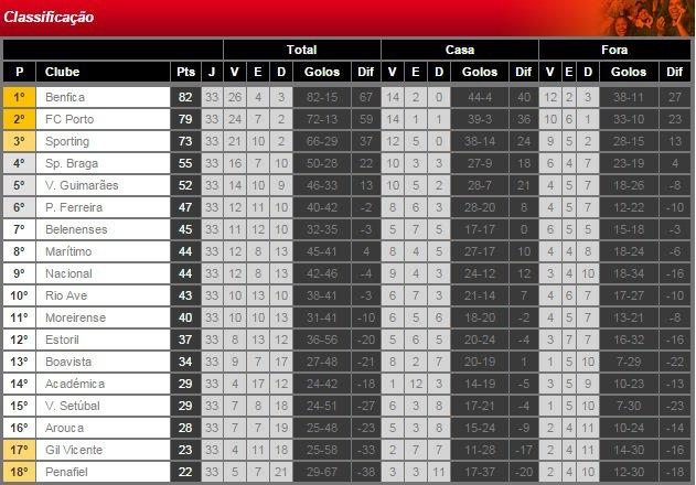 Liga NOS 2014/15 (33� Jornada) : V. Guimar�es vs. SL Benfica