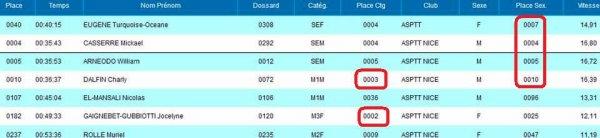 La Boucle de Cagnes 2016 (10 km) - Tops 10 (4) et podiums (2) pour l'ASPTT Nice