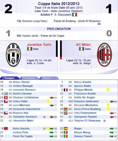 2012 COPA QUART JUVENTUS AC MILAN 2-1 (ap) , le 9 janvier 2013