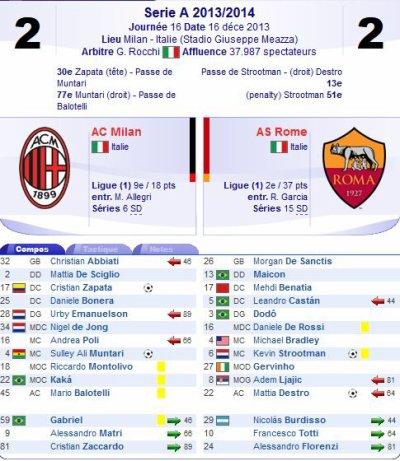 2013 SERIE A J16 AC MILAN ROMA 2-2, le 16/12/2013