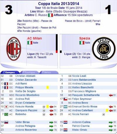 2013 Copa Italia 8ème AC MILAN SPEZIA 3-1, le  15 janvier 2014