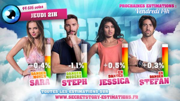 Estimations des 4èmes nominations : Sara / Steph / Jessica / Stéfan