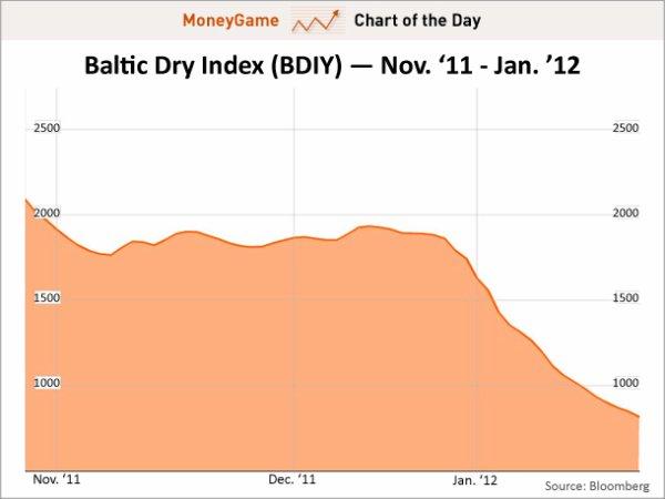 Baltic Dry Index : le commerce mondial � sec !
