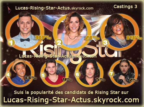 #RESULTATS: Cote de Popularit� - Casting 3