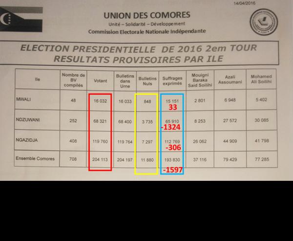 Comores / Présidentielles : LA CENI et ses calculs fantômes