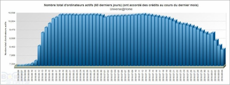 Statistiques d�taill�es Universe@Home