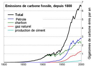 Emission De Carbone Fossile Depuis 1800 Blog De Energies3e4