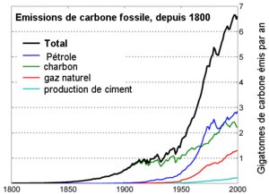 emission de carbone fossile depuis 1800 blog de energies3e4. Black Bedroom Furniture Sets. Home Design Ideas