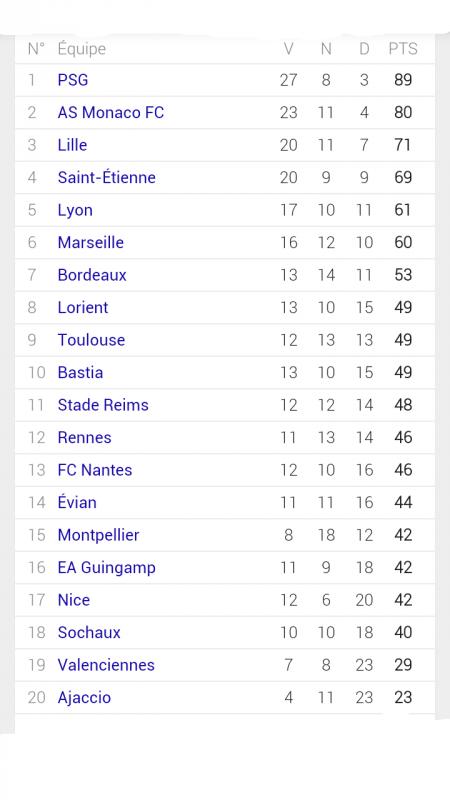 Le classement final de la Ligue 1