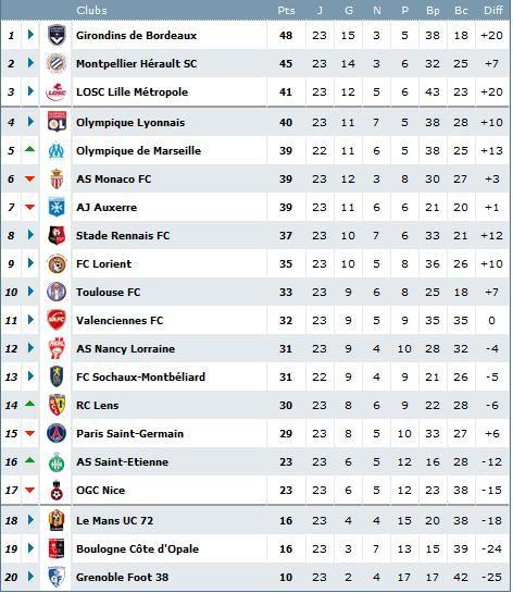 Calendrier Et Resultats Ligue 1.Ligue 1 Europa League Champions League Resultats Et