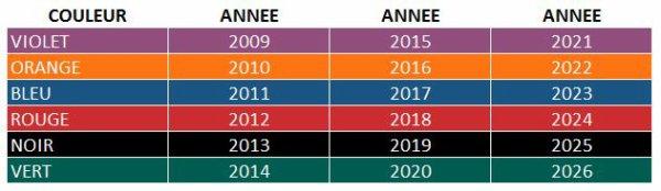 BAGUES COULEURS CANARIS DE 2009 A 2026