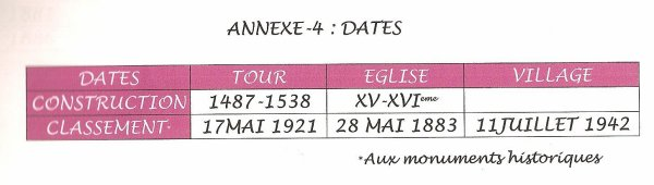 LES DATES DE CONSTRUCTION DE LA TOUR