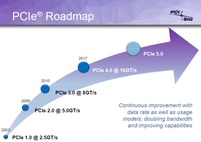 PCI-Express 4.0 : toujours 75W max via la carte mère