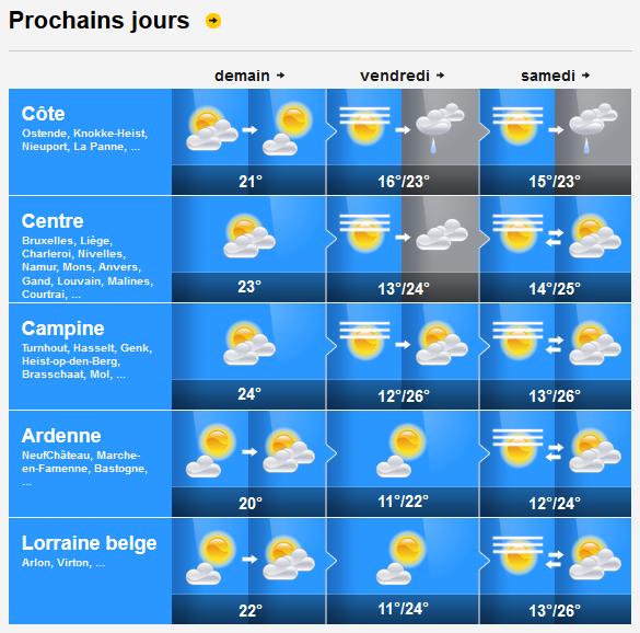 Prévisions météo des prochains jours
