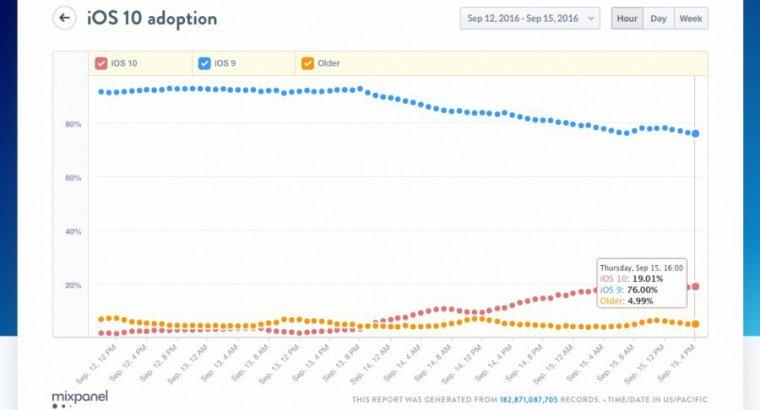 Apple : iOS 10 déjà installé sur plus de 19 % appareils compatibles