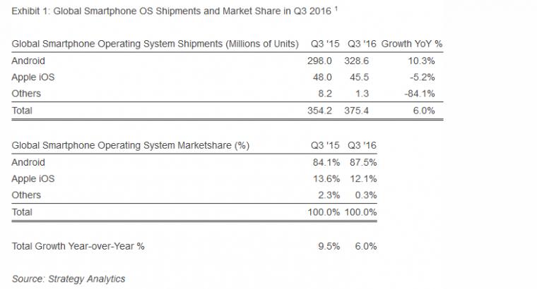 Android atteint 87,5 % de parts de marché au troisième trimestre 2016