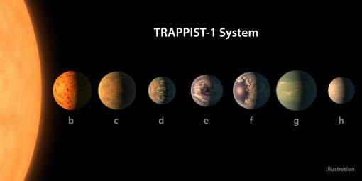 La Nasa et l'ULg annoncent la découverte de quatre exoplanètes