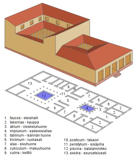 Habitation de la Rome antique