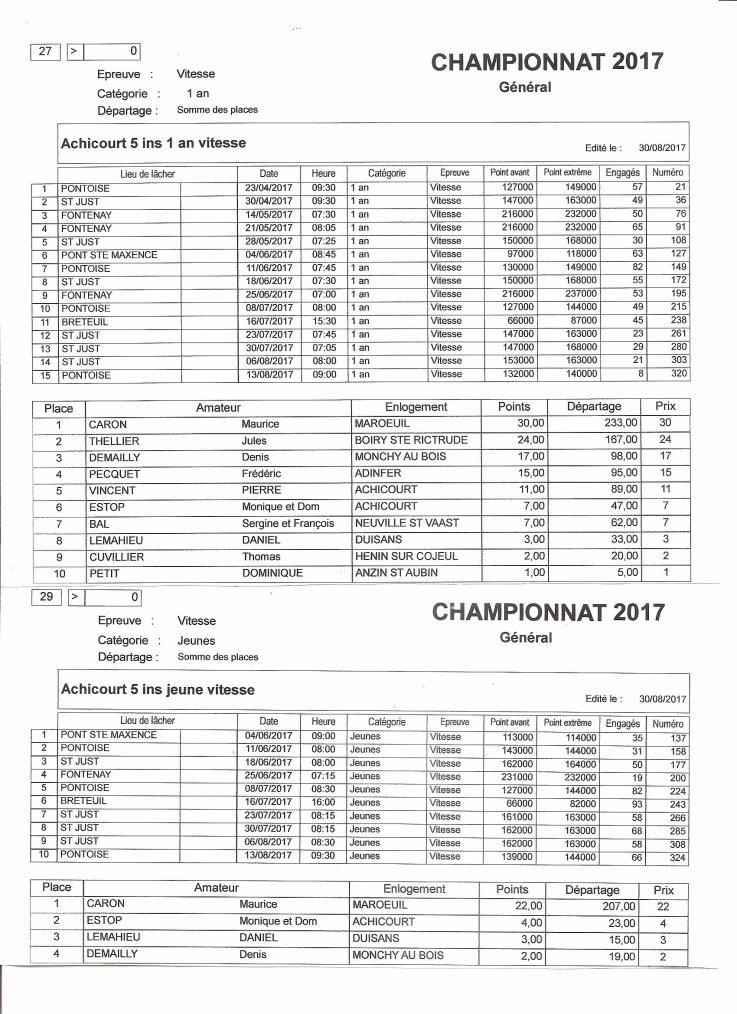 Championnats Vitesse 2017 - Société Albatros ACHICOURT