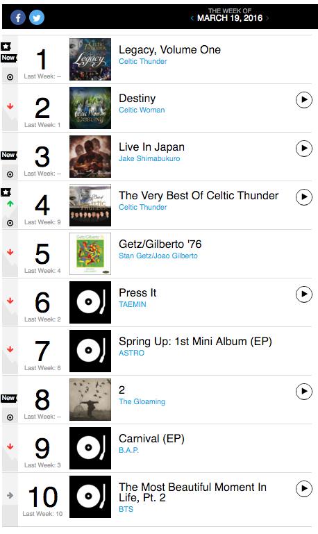 """Les BTS établissent un record en restant présent depuis 14 semaines dans le """"Billboard's World Album Chart"""""""