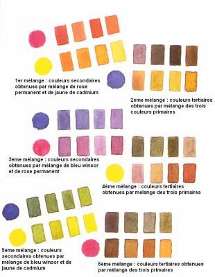 Blog De Secrets D Aquarelle Page 7 L Aquarelle Est Aujourd Hui L Une Des Techniques Les Plus Appreciees Des Peintres Amateurs Skyrock Com