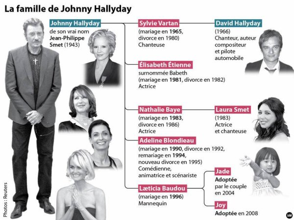 La famille Hallyday
