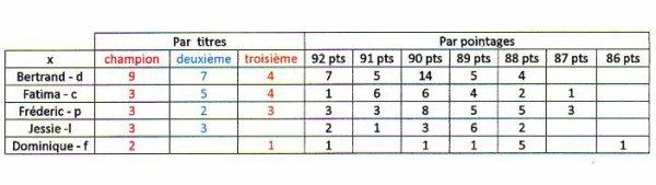 récapitulatif des résultats pour la saison 2013