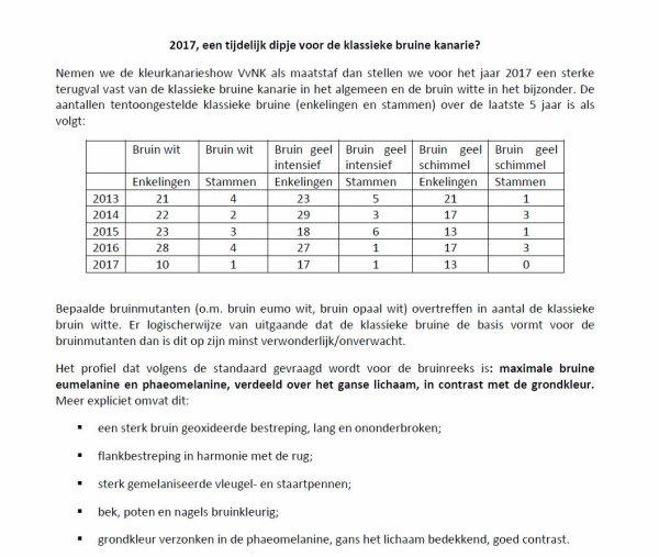2017 > Een tijdelijk dipje voor de klassieke bruine kanarie ? ( Marc Lanckzweirt )
