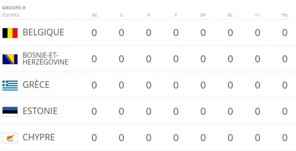 Tirrage aux sort de la coupe du Monde 2018: Les diables joueront La Bosnie Chypre Estonie et la Grèce.