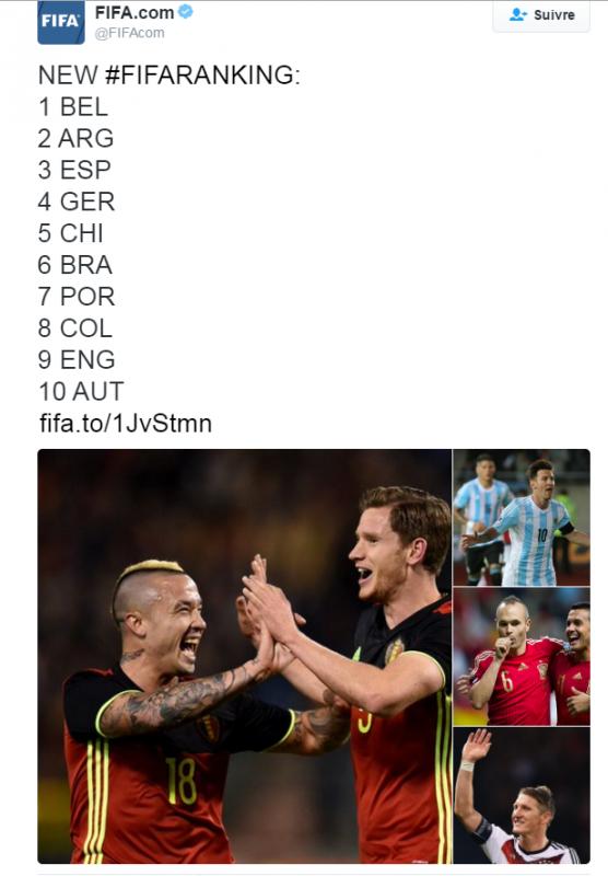 Les Diables Rouges débutent 2016 à la première place du ranking FIFA