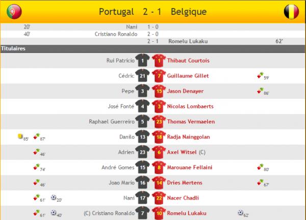 Portugal - Belgique 2-1