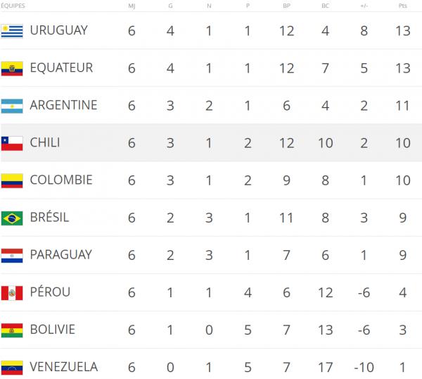 Eliminatoire Mondial 2018 : Zone Amérique du Sud: cinquième et sixième journée
