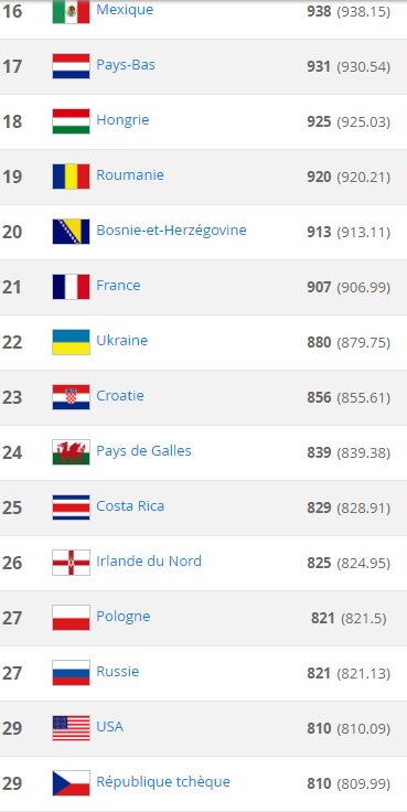 Classement FIFA du jeudi 5 mai 2016: L'argentine reste en tête