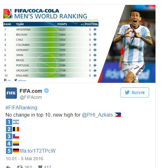 L'Argentine reste devant la Belgique au classement FIFA
