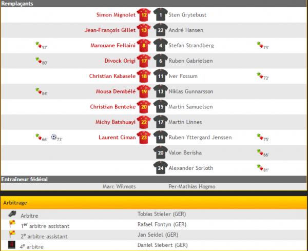 Belgique - Norvège 3-2
