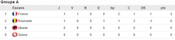 Euro 2016: groupe A) la France prend la tête provisoire