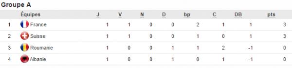 Euro 2016: groupe A) 1ere journee la France et la Suisse en tête