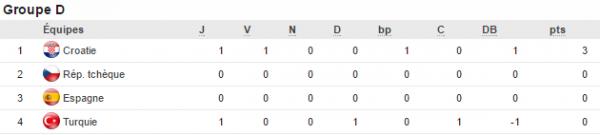 Euro 2016: groupe D) 1ere journée